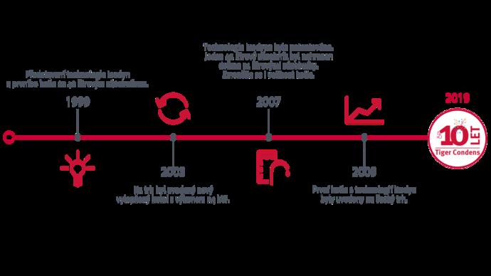 Časová osa vývoje patentované kondenzační technologie