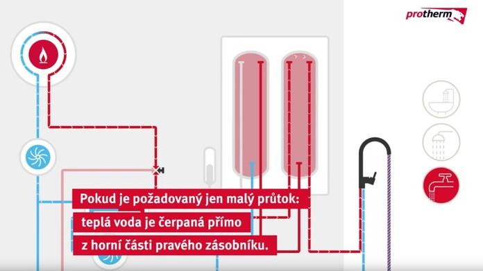 Animace ukazuje, že patentovaná kondenzační technologie zajišťuje stabilní horkou vodu.